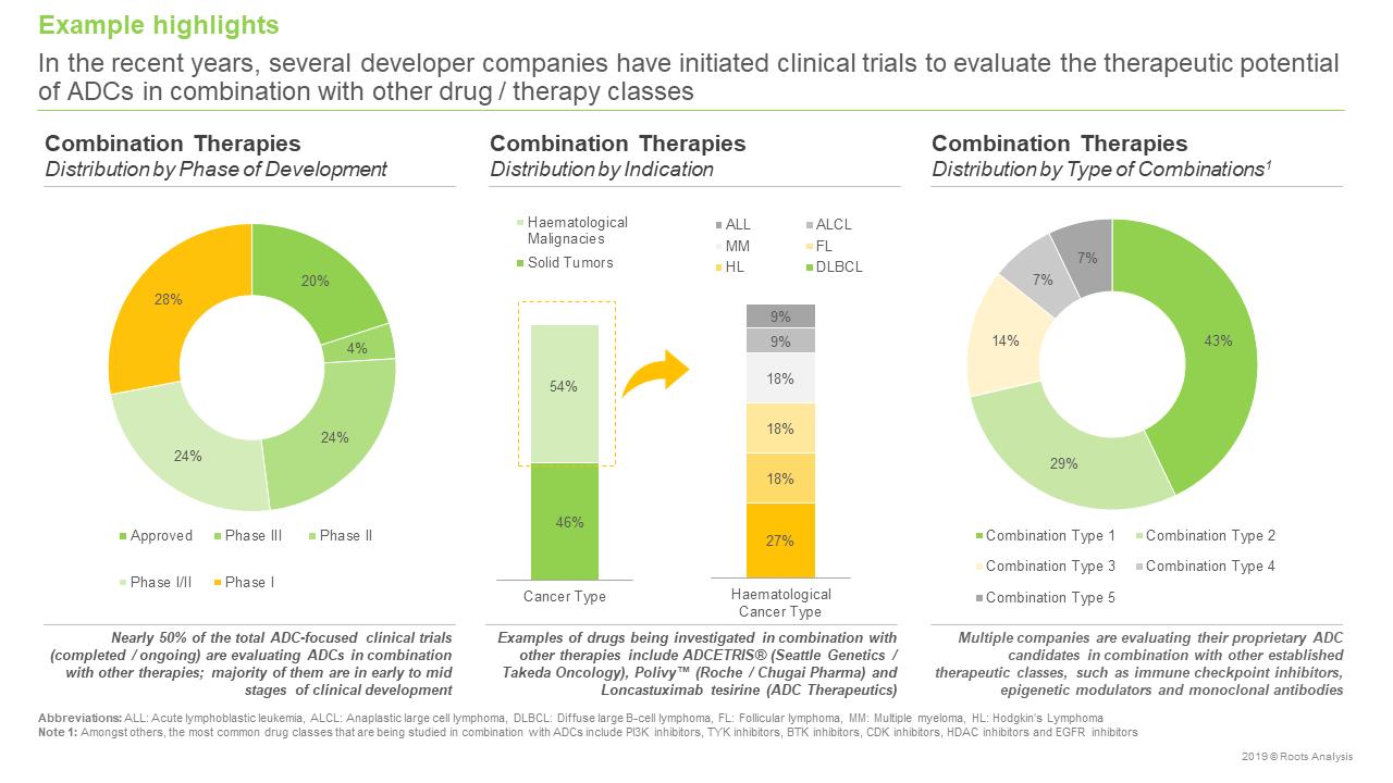 Antibody Drug Conjugates Market Combination Therapies