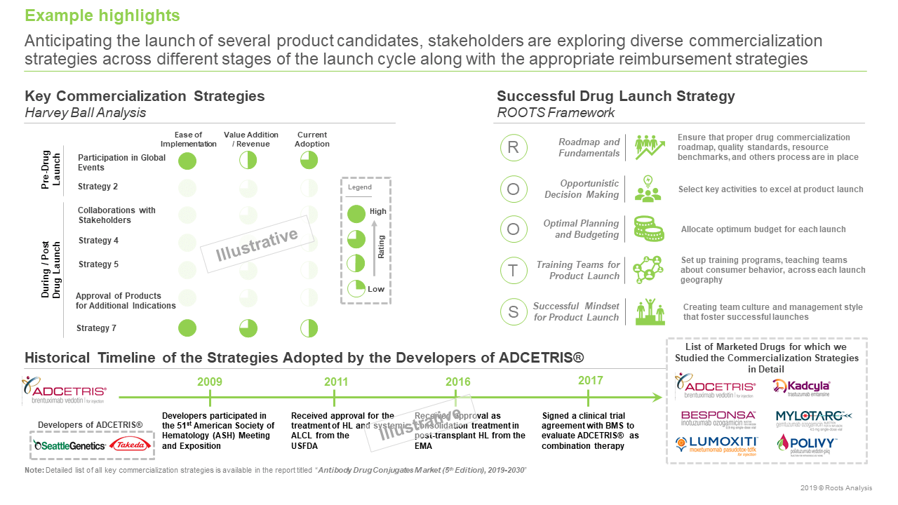 Antibody Drug Conjugates Market Commercialization Strategies