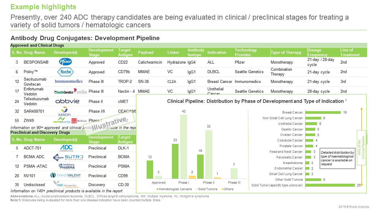 conjugated antibody companies Development Pipeline