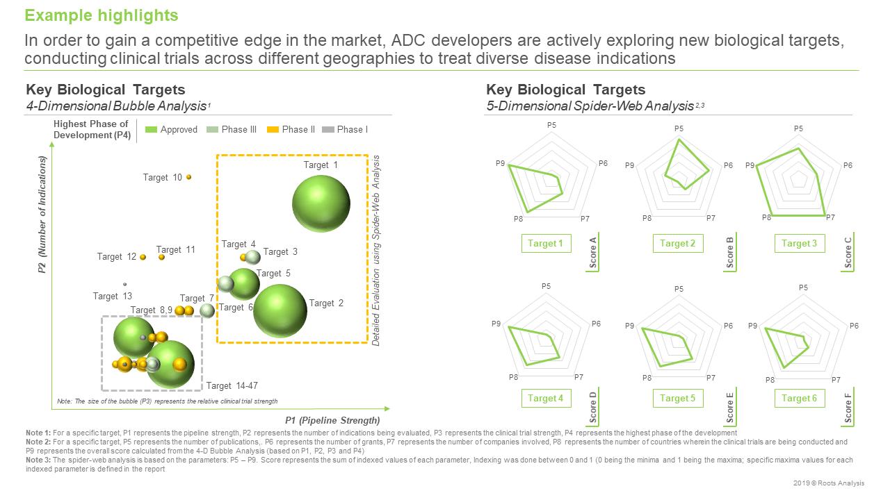Antibody Drug Conjugates Market Key Biological Targets