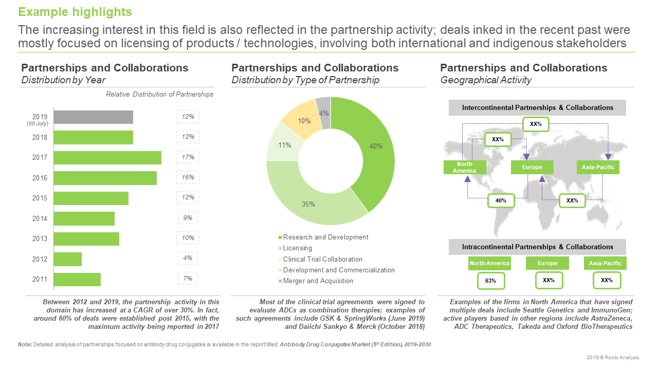 conjugated antibody companies Partnerships and Collaborations