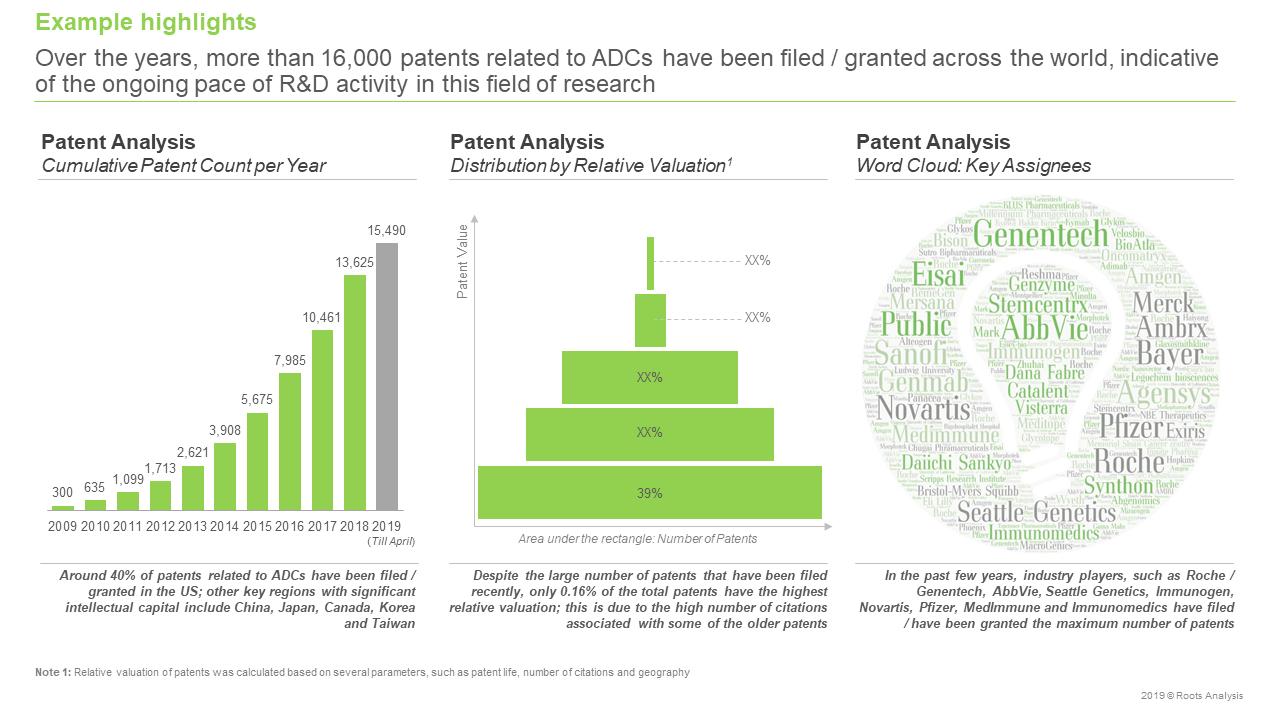 Antibody Drug Conjugates Market Patent Analysis