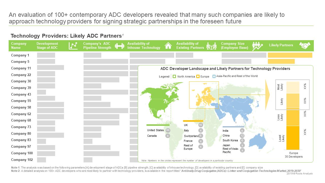 Antibody Drug Conjugates Partners