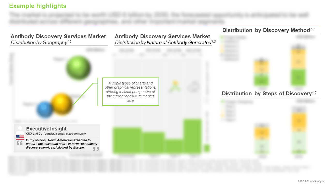 Antibody-Discovery-Services-and-Platforms-Market-Distribution-By-Geography