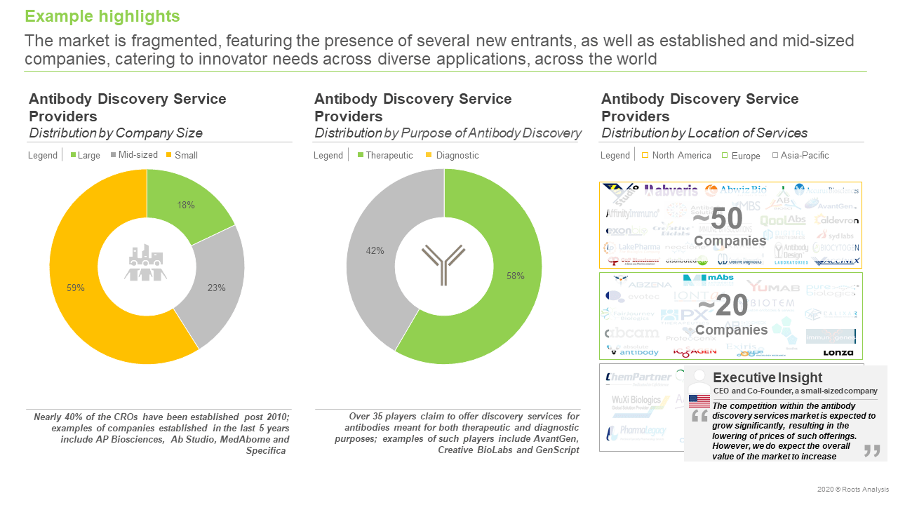 Antibody-Discovery-Services-and-Platforms-Market-Distribution-by-company-size