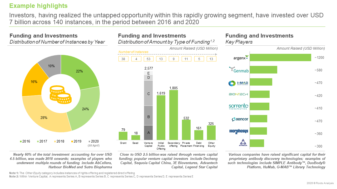 Antibody-Discovery-Services-and-Platforms-Market-Funding-and-Investments