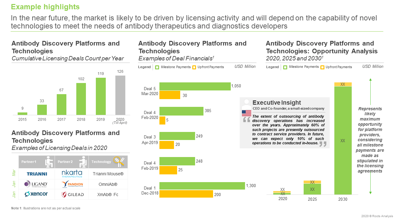 Antibody-Discovery-Services-and-Platforms-Market-Future-forecast
