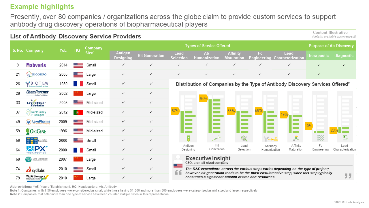 Antibody-Discovery-Services-and-Platforms-Market-List-Of-Service-Providers