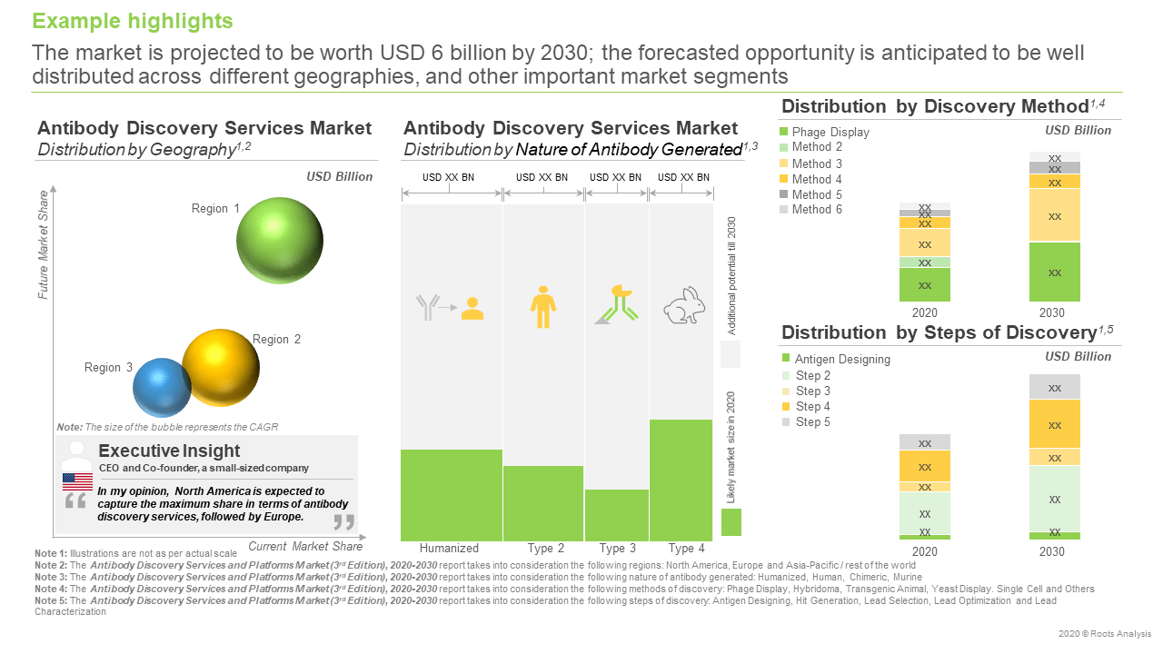 Antibody-Discovery-Services-and-Platforms-Market-Segments
