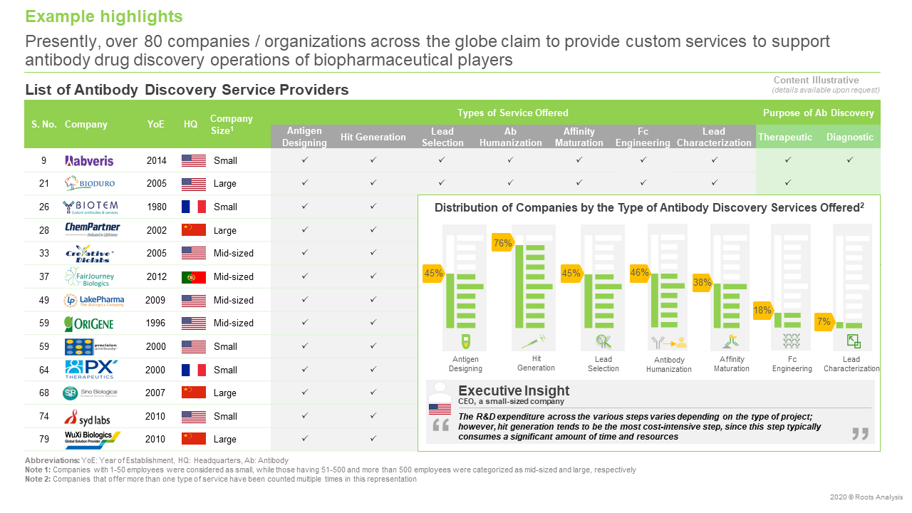 Antibody-Discovery-Services-and-Platforms-Market-Service-providers