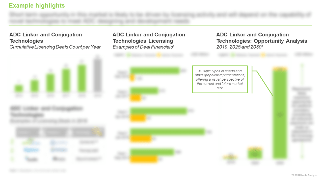 Antibody-Drug-Conjugates-Cumulative-Licensing-Deals