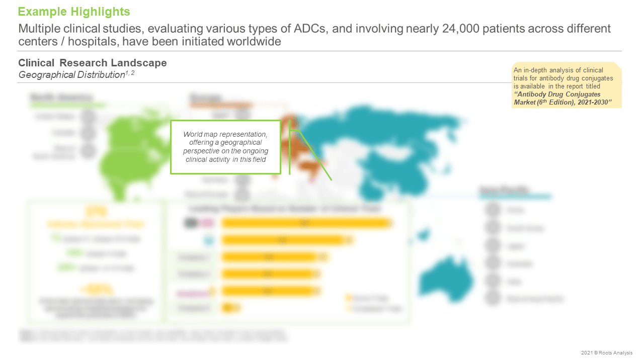 Antibody-Drug-Conjugates-Market-Clinical-Research-Landscape