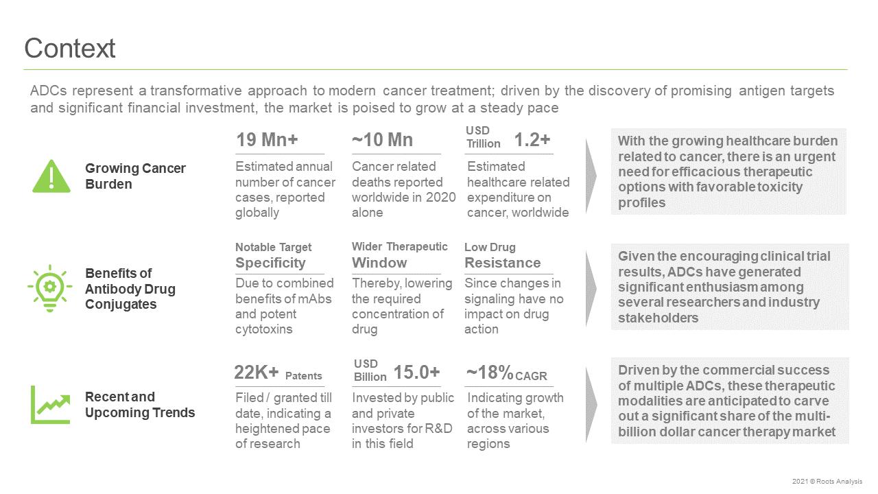 Antibody-Drug-Conjugates-Market-Context