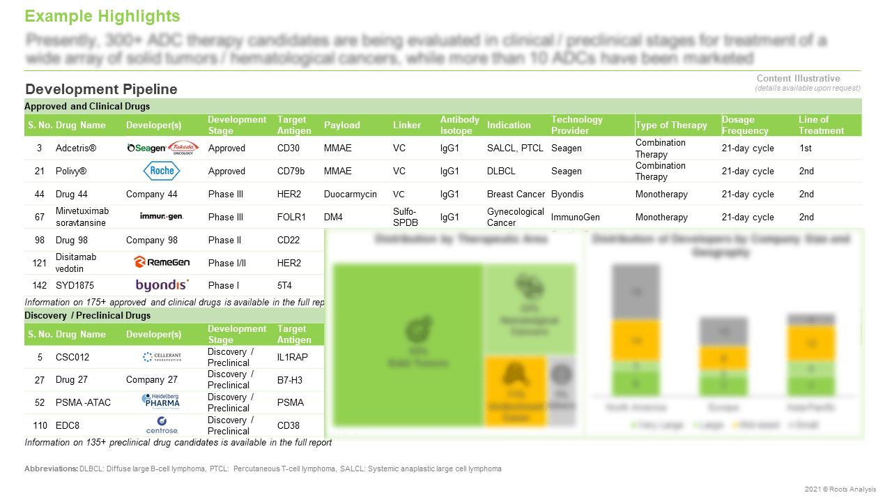 Antibody-Drug-Conjugates-Market-Development-Pipeline