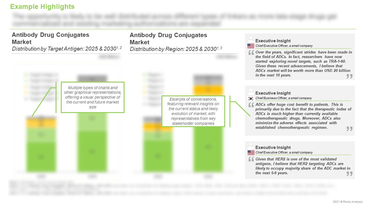 Antibody-Drug-Conjugates-Market-Distribution-by-Target-Antigen