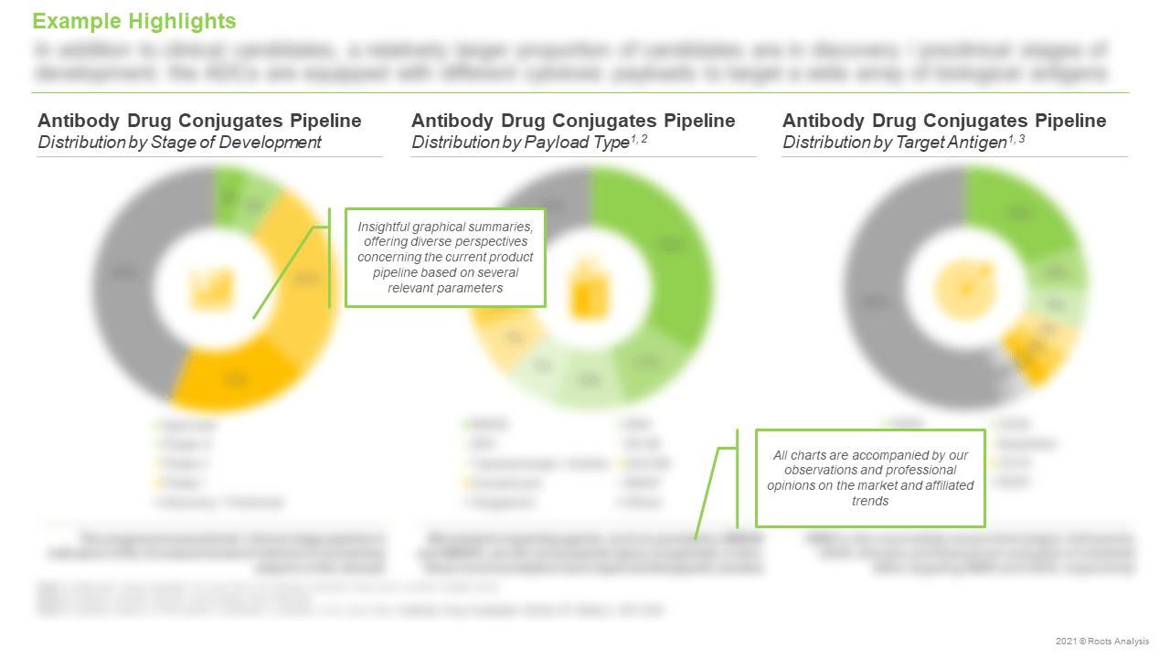 Antibody-Drug-Conjugates-Market-Distribution