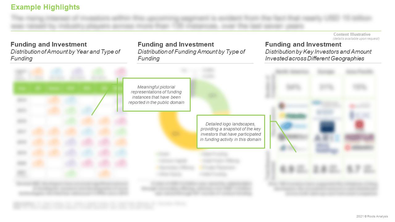 Antibody-Drug-Conjugates-Market-Funding-and-Investment