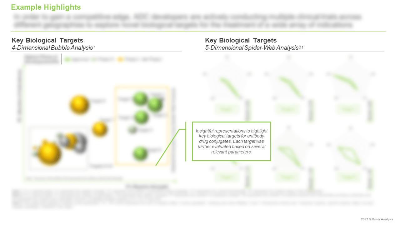 Antibody-Drug-Conjugates-Market-Key-Biological-Targets