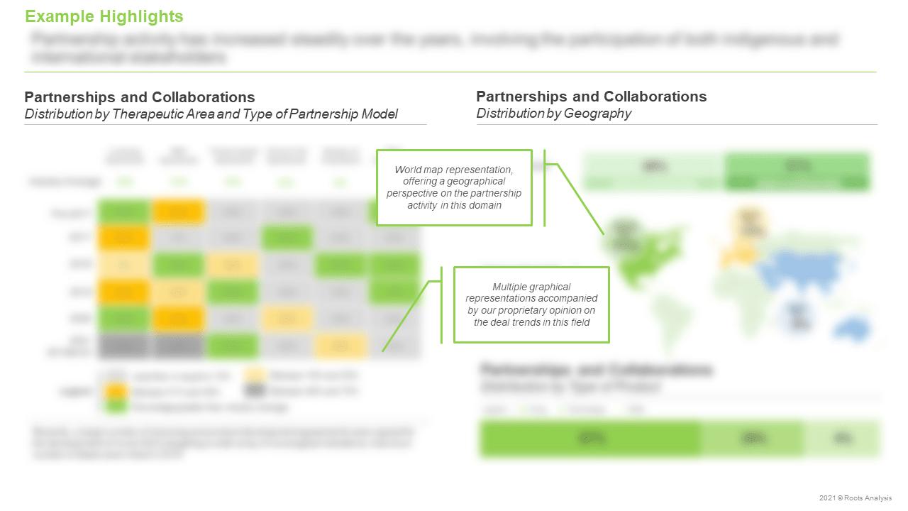Antibody-Drug-Conjugates-Market-Partnerships-and-Collaborations
