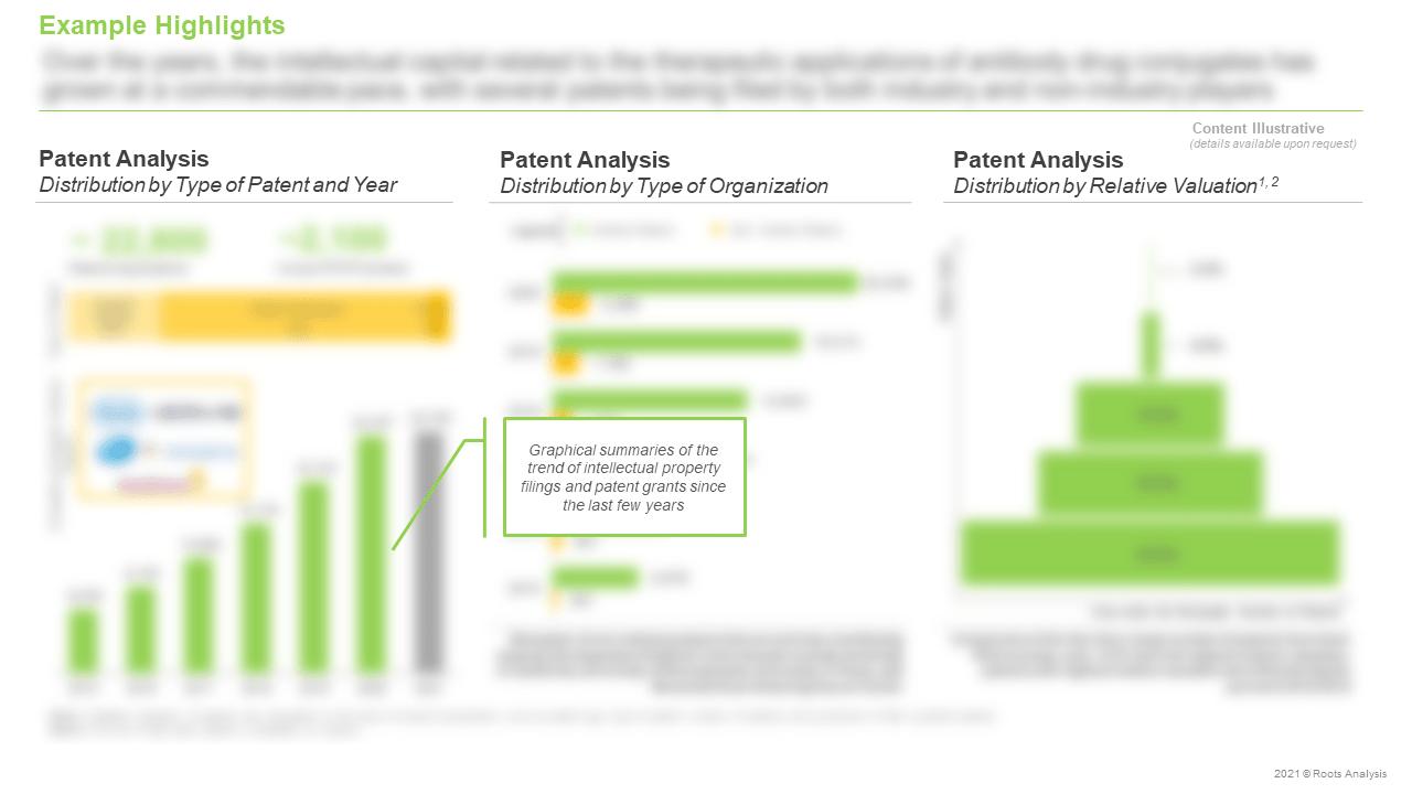 Antibody-Drug-Conjugates-Market-Patent-Analysis