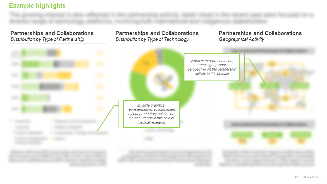 Antibody-Drug-Conjugates-Partnerships-and-Collaborations