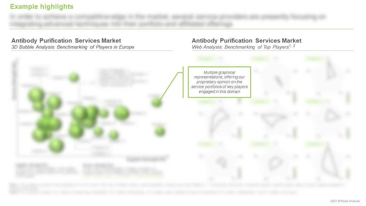 Antibody-Purification-Services-Market-3D-Bubble-Analysis