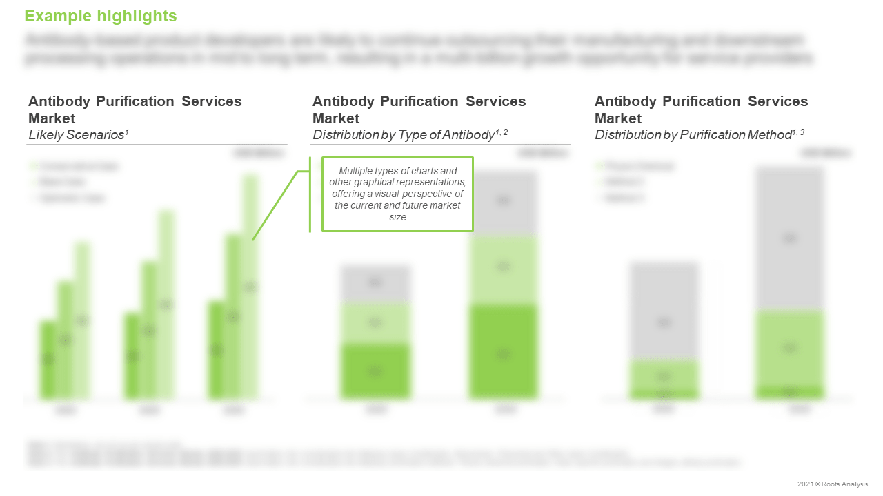Antibody-Purification-Services-Market-Distribution-by-Purification-Method