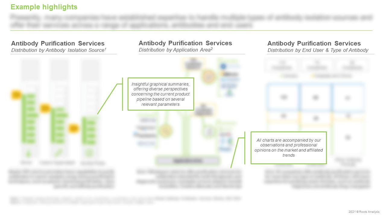 Antibody-Purification-Services-Market-Distribution