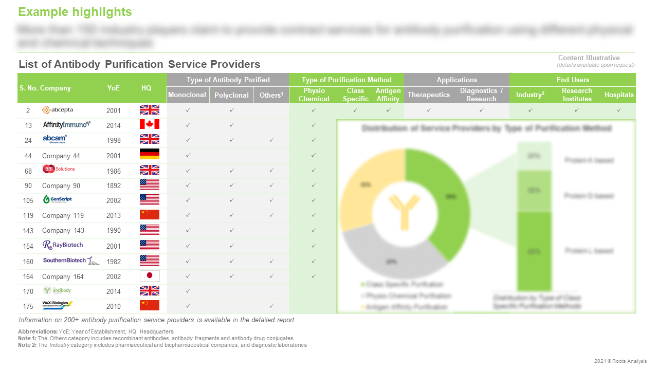 Antibody-Purification-Services-Market-List-of-Antibody-Purification-Service-Providers