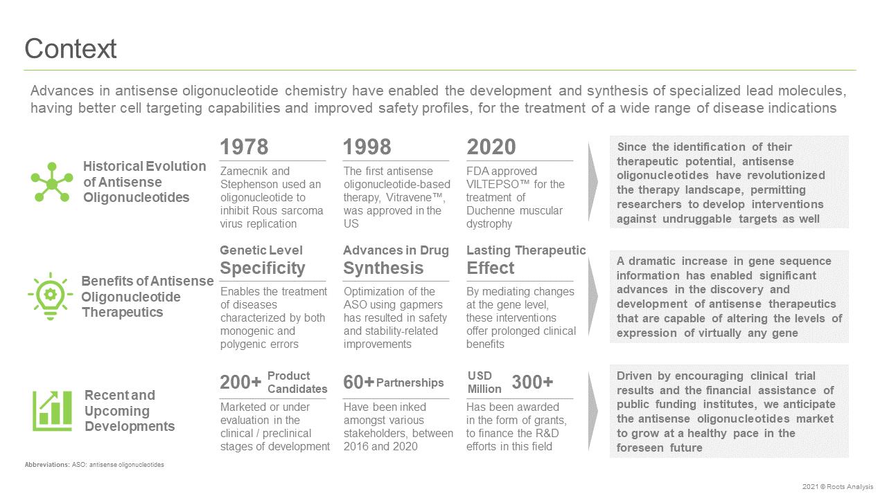 Antisense-Oligonucleotide-Therapeutics-Market-Context