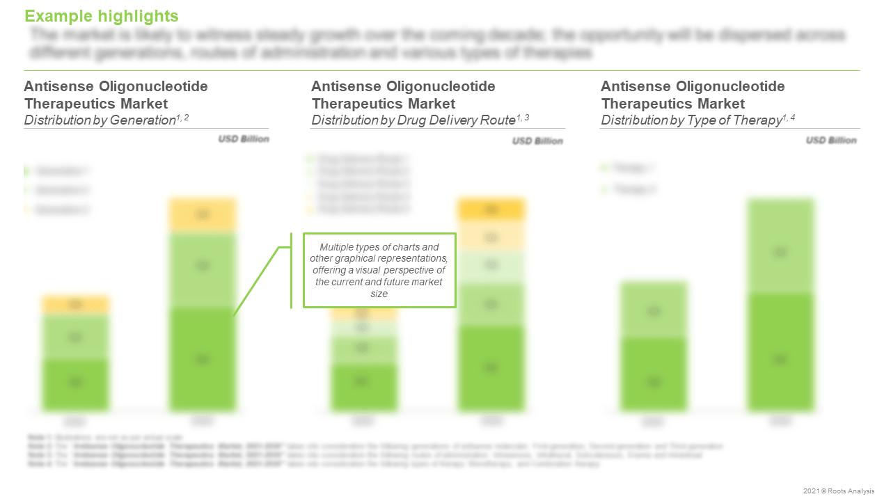 Antisense-Oligonucleotide-Therapeutics-Market-Distribution-by-Generation