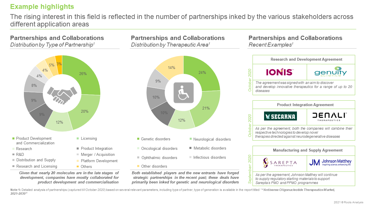 Antisense-Oligonucleotide-Therapeutics-Market-Partnerships-and-Collaborations