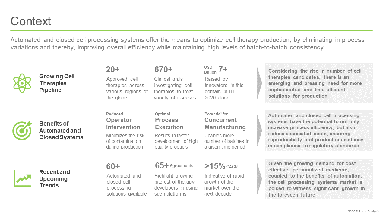 Automated-and-Closed-Cell-Therapy-Processing-Systems-Market-Context