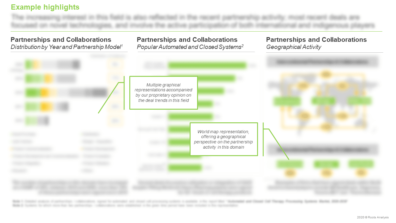 Automated-and-Closed-Cell-Therapy-Processing-Systems-Market-Partnerships-and-Collaborations