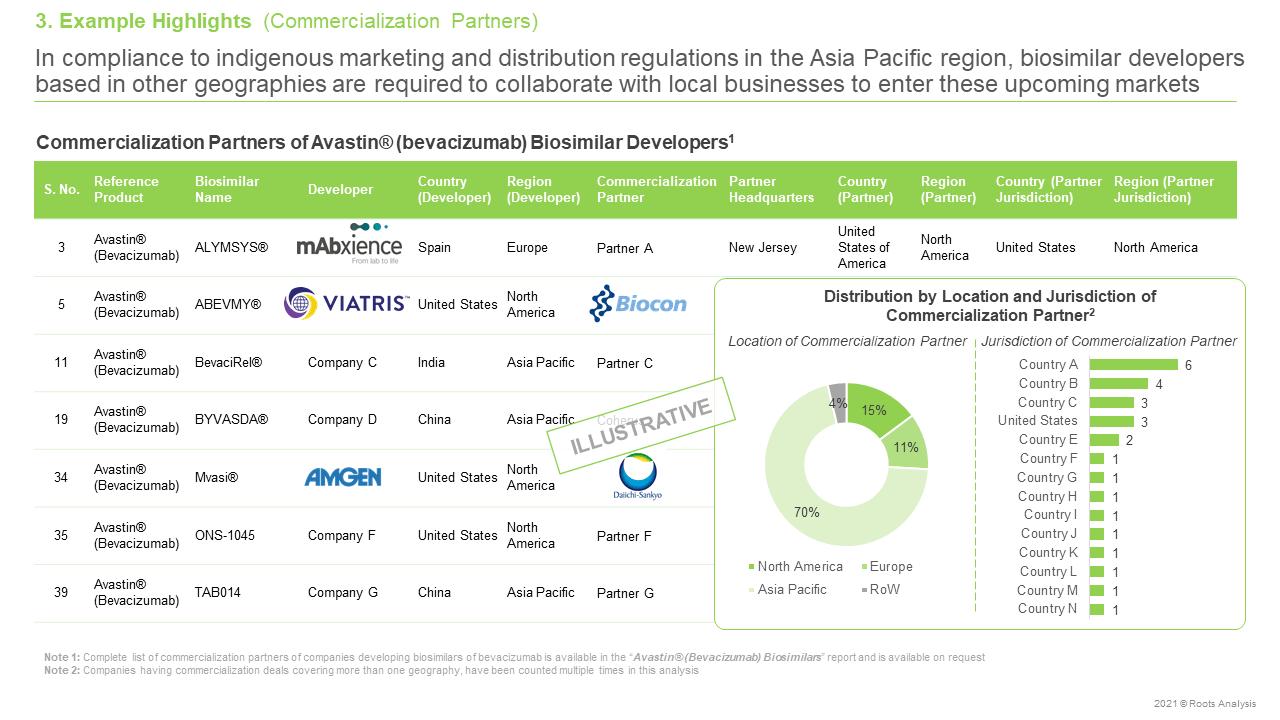 AvastinR-(Bevacizumab)-Biosimilars-Pipeline-Review-and-Partnerships-Commercialization-Partners