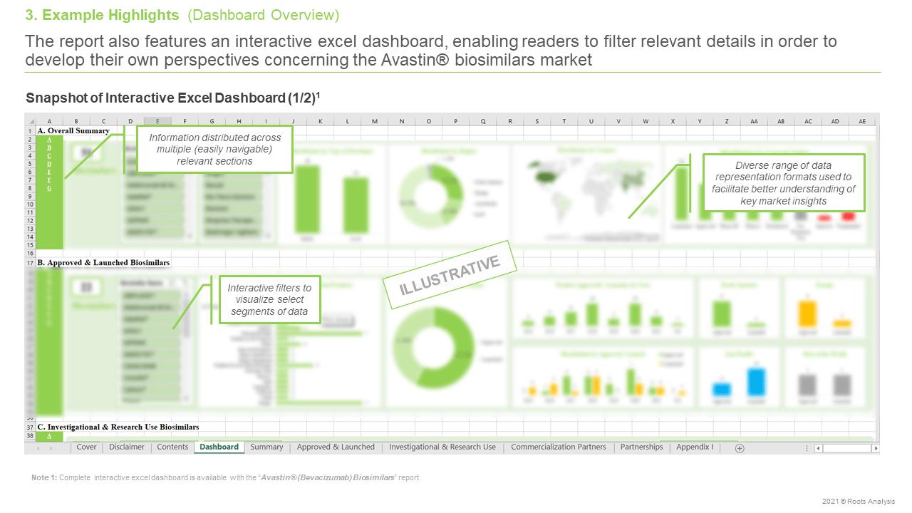 AvastinR-(Bevacizumab)-Biosimilars-Pipeline-Review-and-Partnerships-Dashboard-Overview