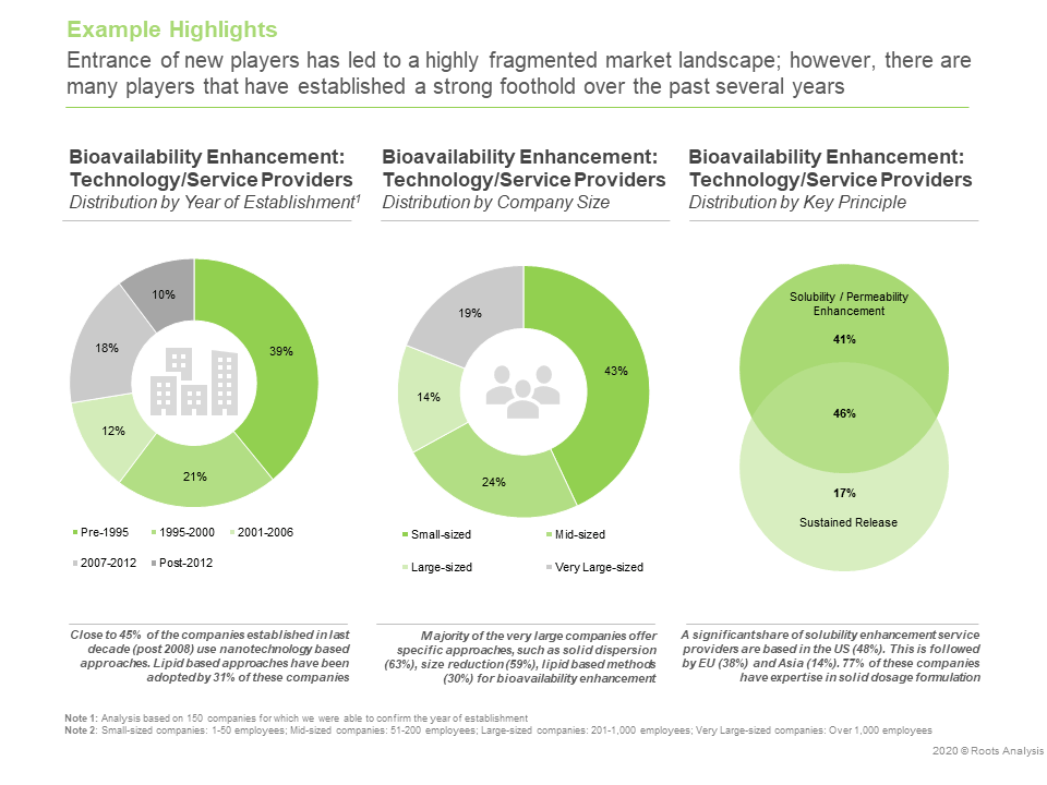 Bioavailability Enhancement - Market Landscape