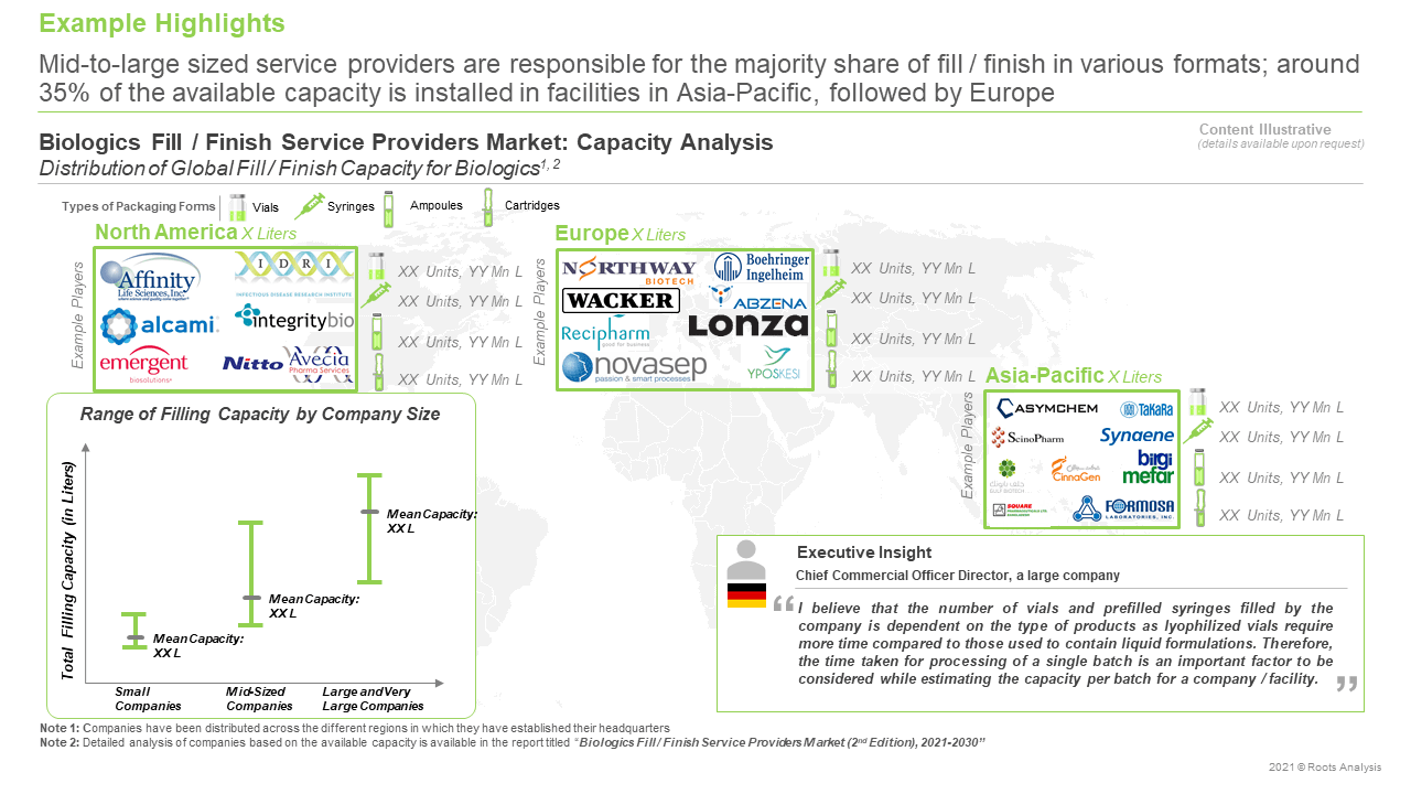 Biologics-Fill-Finish-Service-Providers-Market-Capacity-Analysis