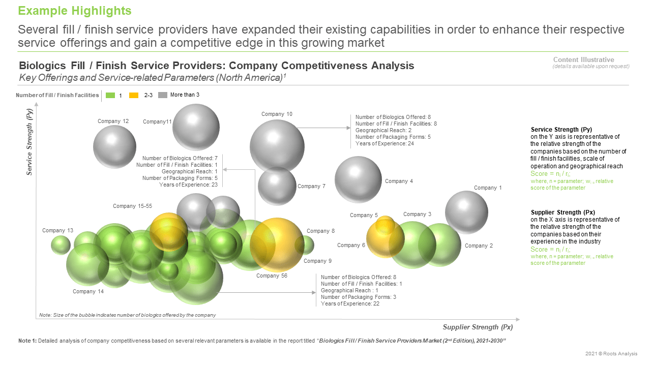 Biologics-Fill-Finish-Service-Providers-Market-Competitiveness-Analysis