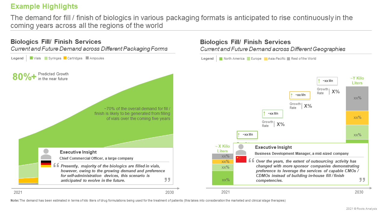 Biologics-Fill-Finish-Service-Providers-Market-Current-and-Future-Demand-across-Different-Geographies