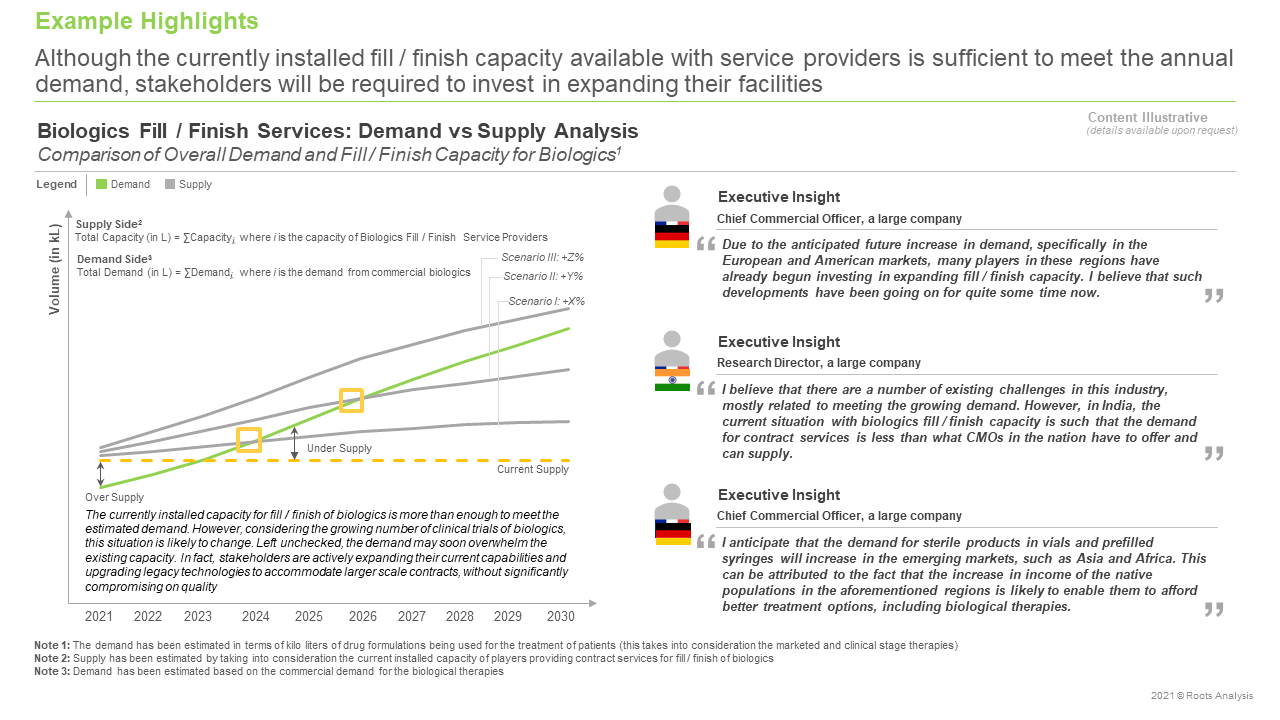 Biologics-Fill-Finish-Service-Providers-Market-Demand-vs-Supply-Analysis