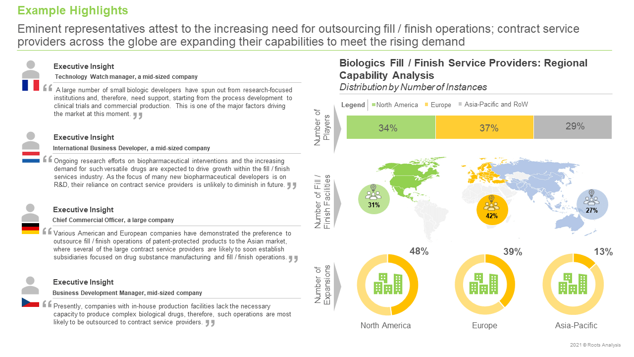 Biologics-Fill-Finish-Service-Providers-Market-Distribution-by-Number-of-Instances