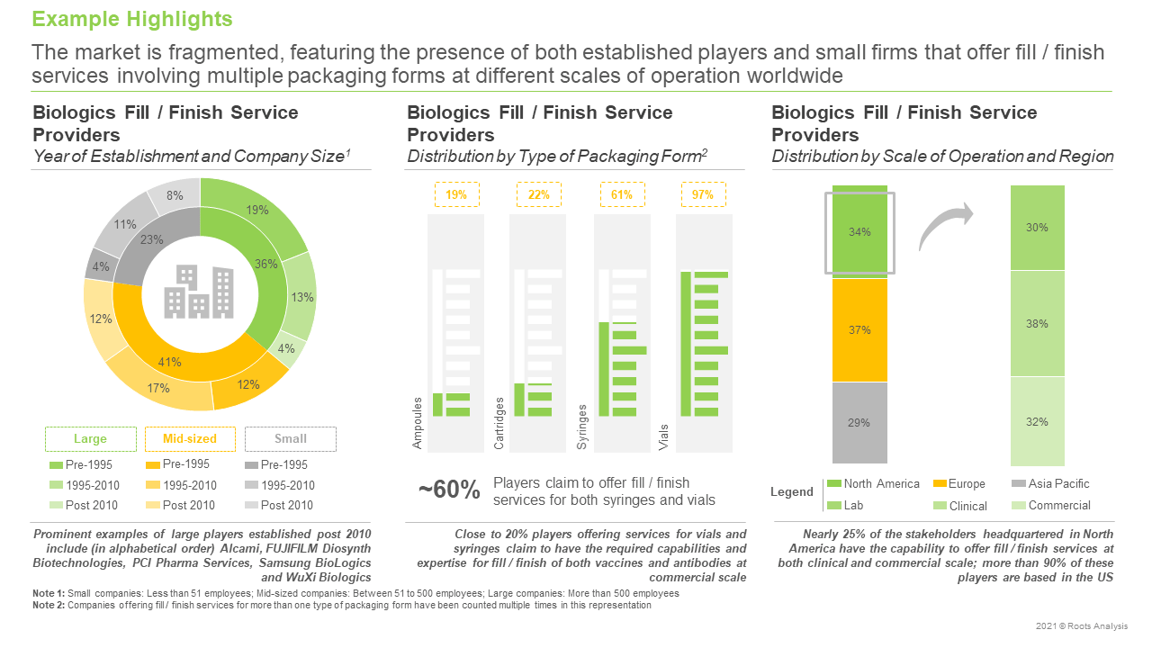 Biologics-Fill-Finish-Service-Providers-Market-Distribution-by-Scale-of-Operation-and-Region