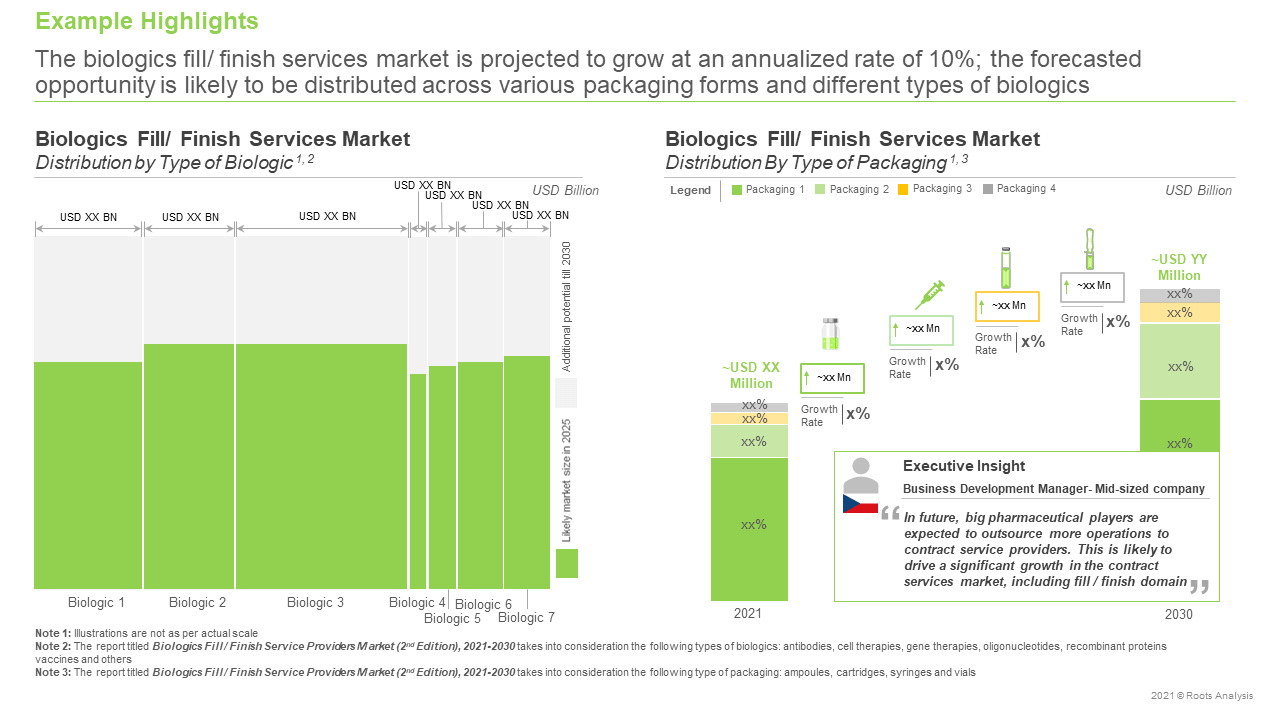 Biologics-Fill-Finish-Service-Providers-Market-Distribution-by-Type-of-Packaging