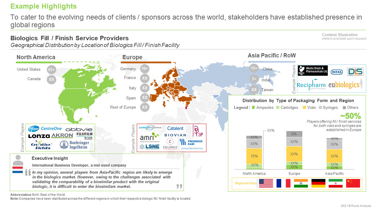 Biologics-Fill-Finish-Service-Providers-Market-Geographical-Distribution-by-Location-of-BFF-Facility