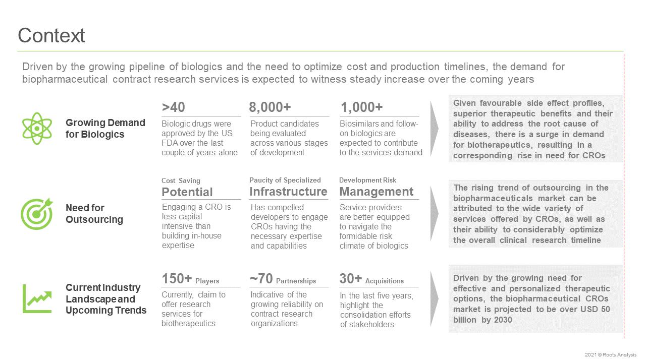 Biopharmaceutical-CROs-Market-Context