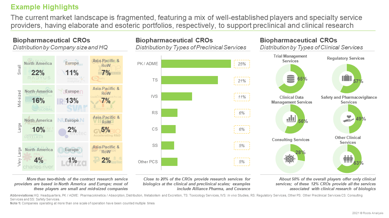 Biopharmaceutical-CROs-Market-Distribution-by-Company-size-and-HQ