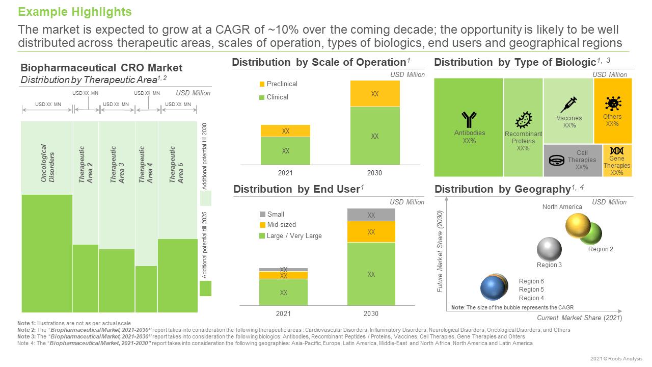 Biopharmaceutical-CROs-Market-Opportunity