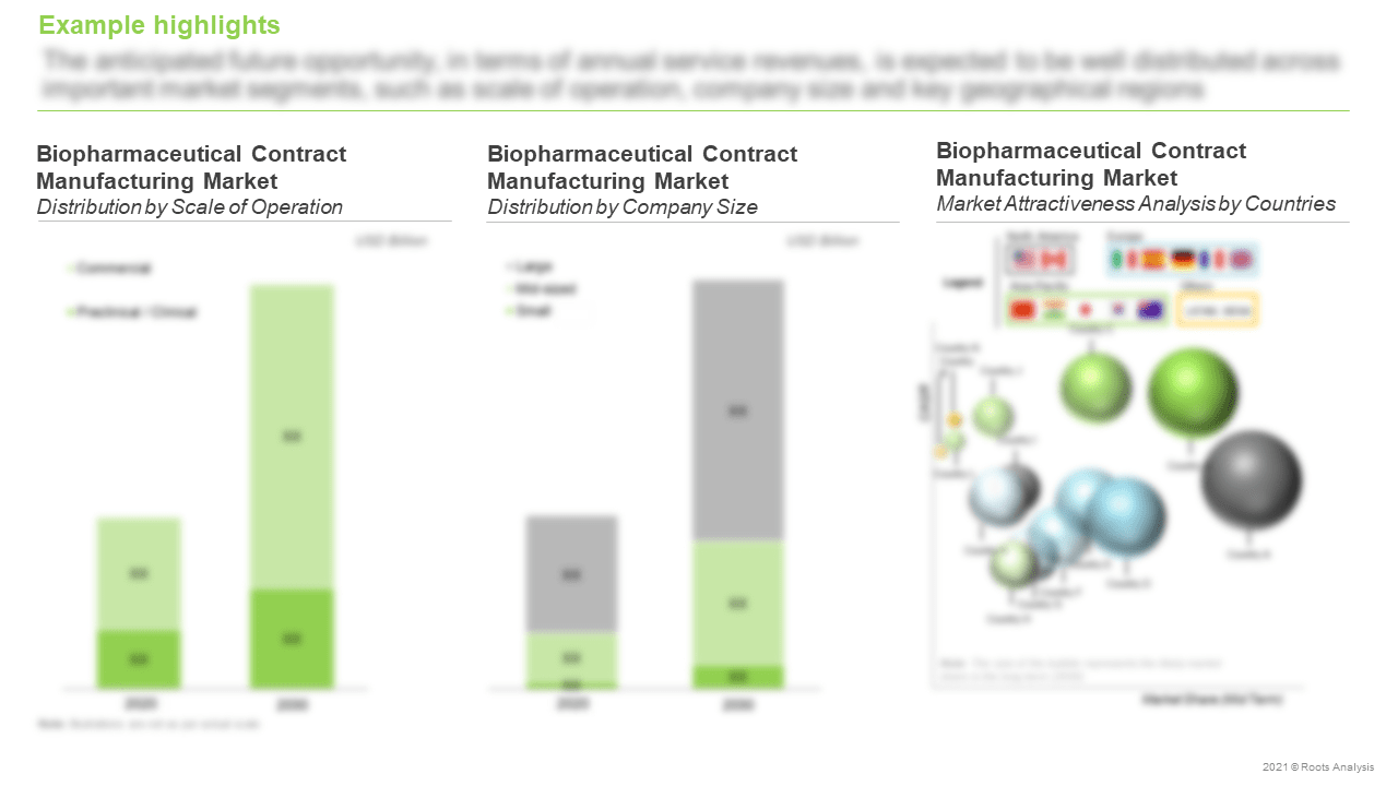 Biopharmaceutical-Contract-Manufacturing-Market-Attractiveness