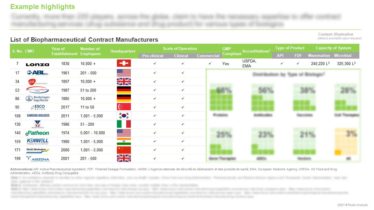 Biopharmaceutical-Contract-Manufacturing-Market-List